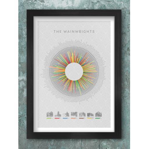 Wainwrights Wheel Framed Print